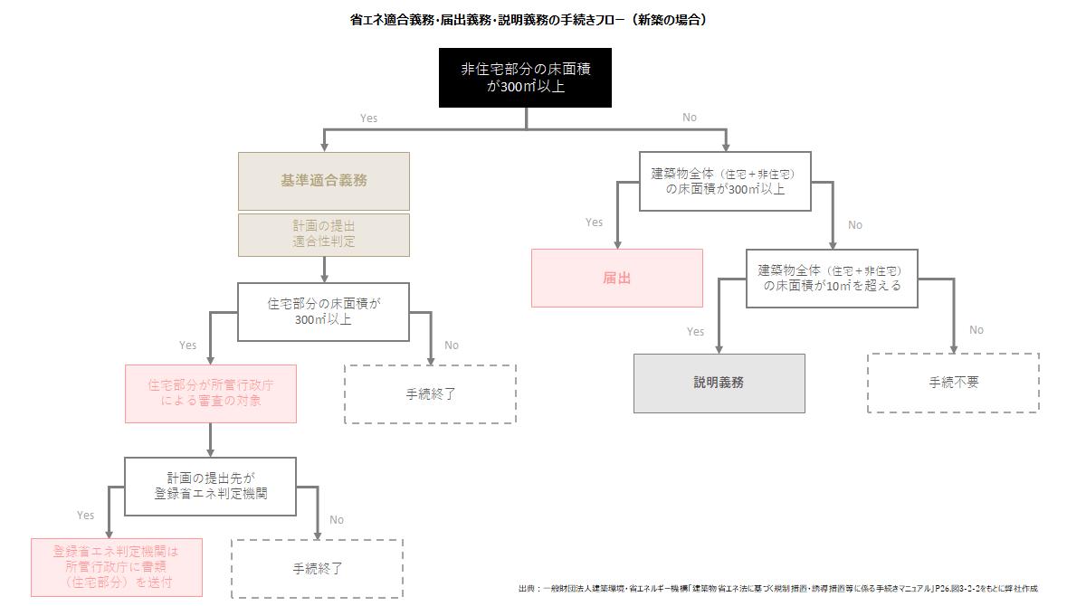 複合建築物の判定フローの図