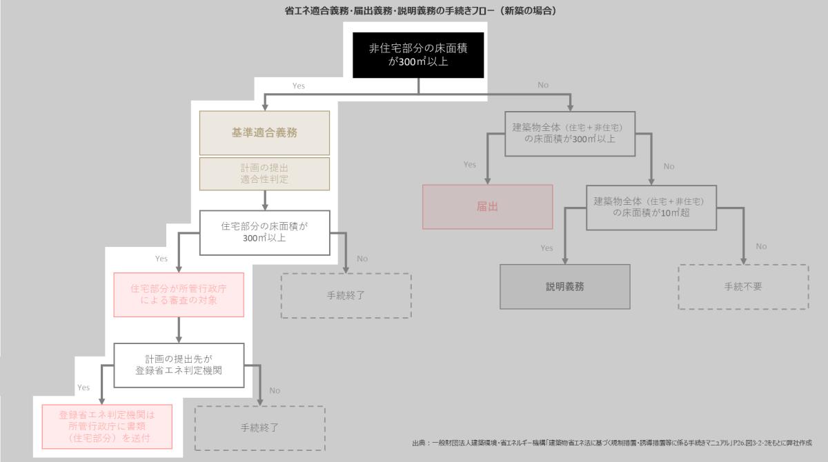 複合建築物の判定フローの図例1