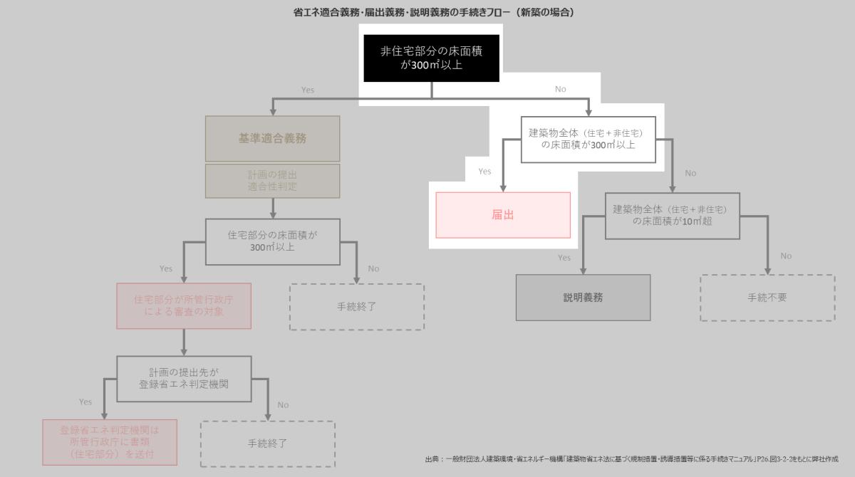 複合建築物の判定フローの図例2