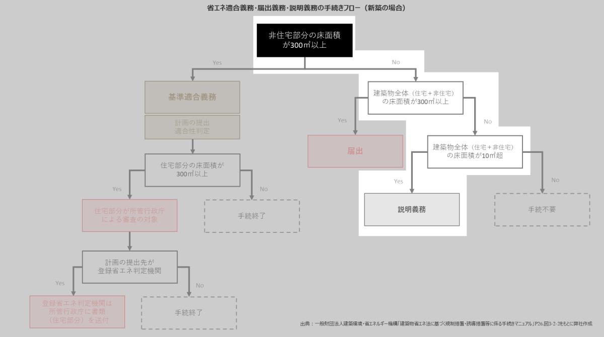 複合建築物の判定フローの図例3
