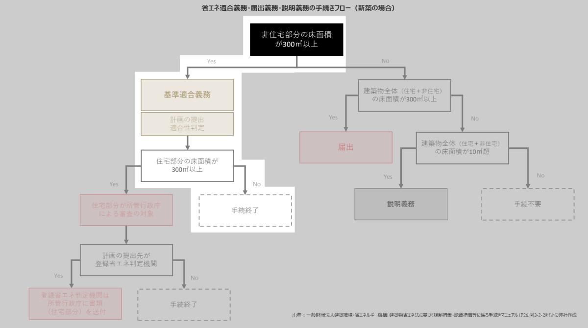 複合建築物の判定フローの図例4