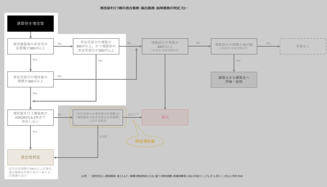 増改築判断フロー_例1