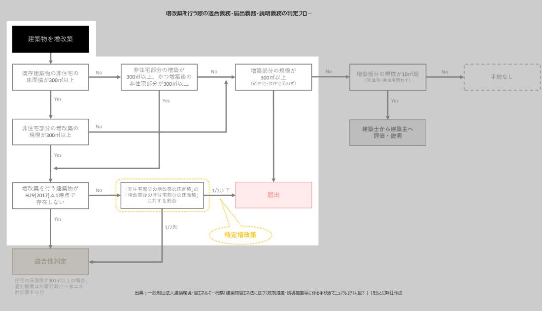 増改築判断フロー_例2