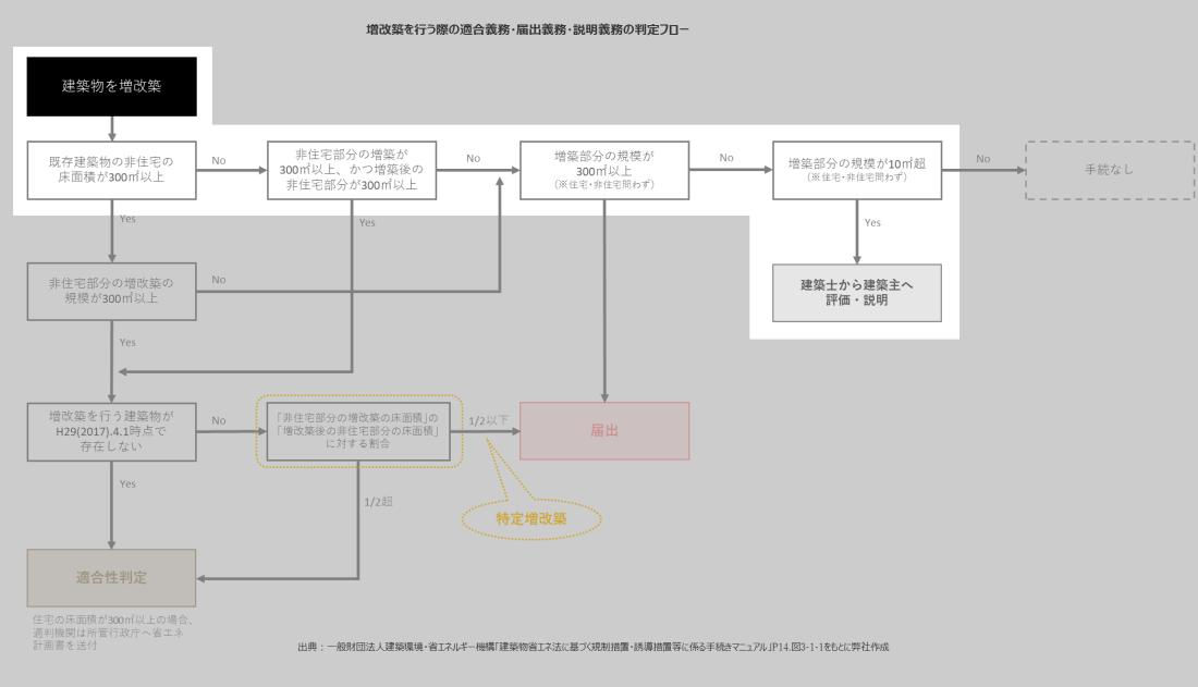 増改築判断フロー_例3