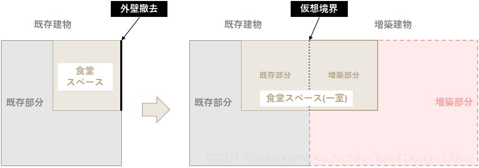 既存建築物の外壁を撤去して増築した場合の計算の考え方